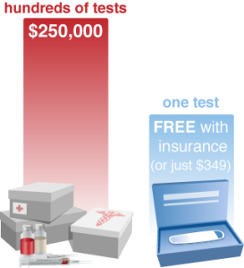 Counsyl UGT graphic - cost of test vs. status quo