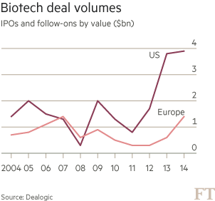 Biotech deal volumes (cumulative) 2004-2014: Europe lags