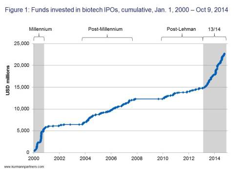 Figure 1: Funds invested in biotech IPOs, cumulative, Jan. 1, 2000 - Oct. 9, 2014