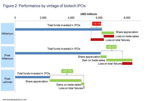 Figure 2: Performance by vintage of biotech IPOs