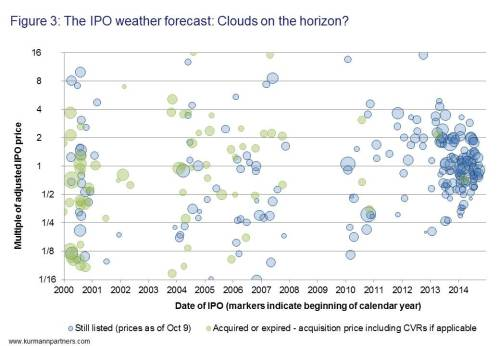 The IPO weather forecast: Clouds on the horizon?